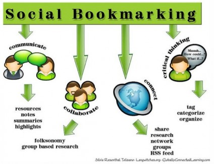21st-Century-Skills-Social-Bookmarking-Flickr-Photo-Sharing-424x325